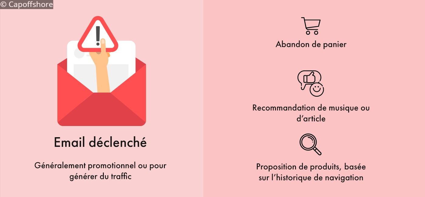 Capoffshore-email-promotionnel-generation-trafic
